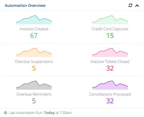 automation-overview-widget