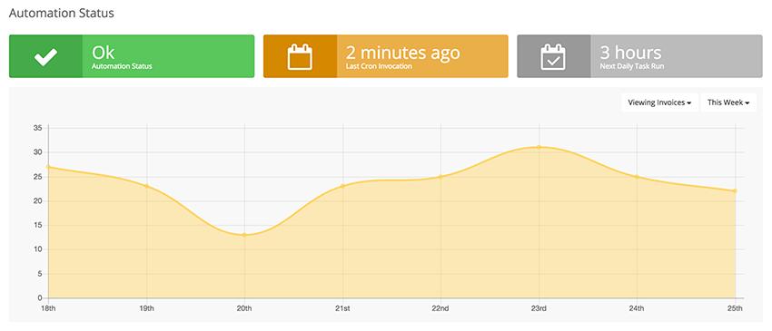 automation-status-graph